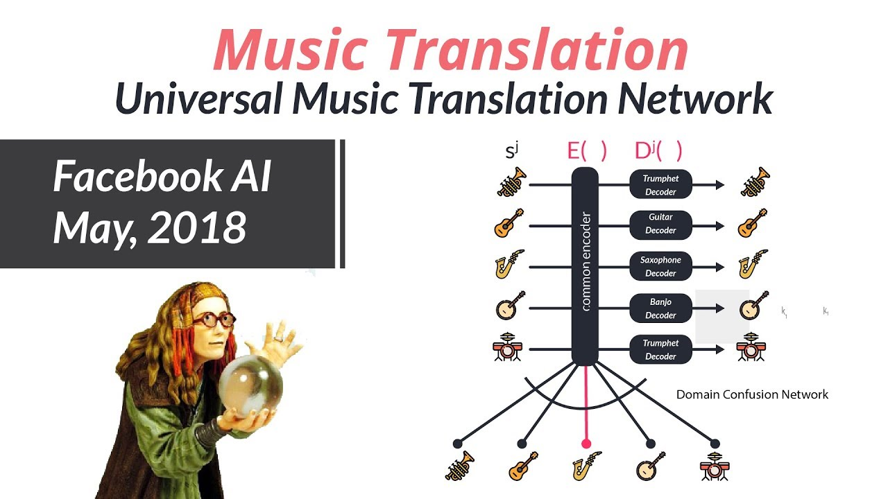 Universal Music Translation Network